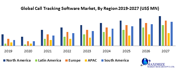 Global Call Tracking Software Market