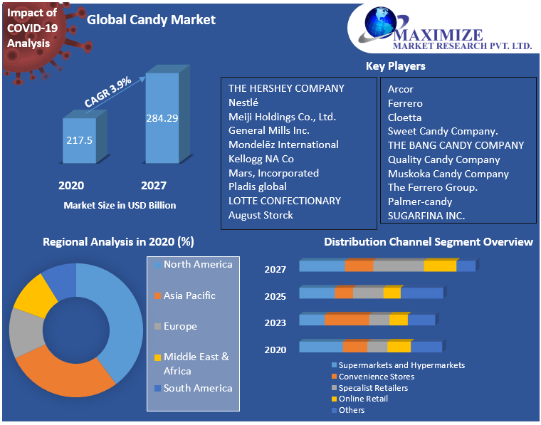 Global Candy Market