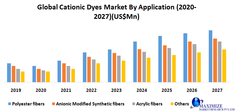 Global Cationic Dyes Market