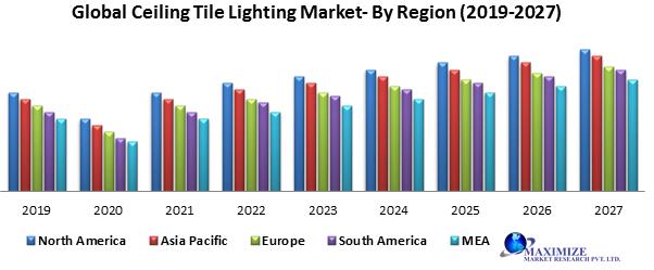 Global Ceiling Tile Lighting Market