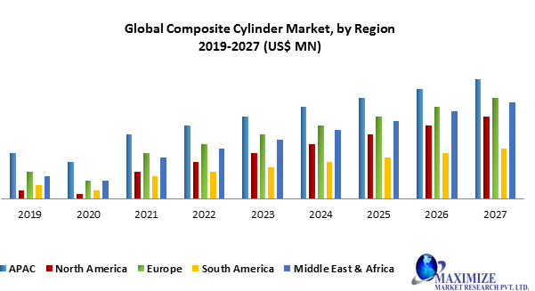 Global Composite Cylinder Market