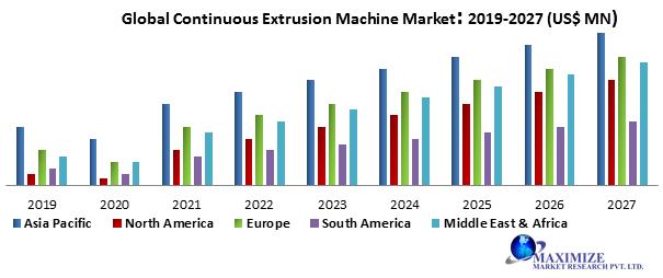 Global Continuous Extrusion Machine Market