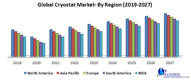 Global Cryostat Market