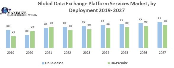 Global Data Exchange Platform Services Market
