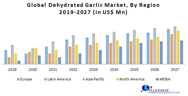 Global Dehydrated Garlic Market