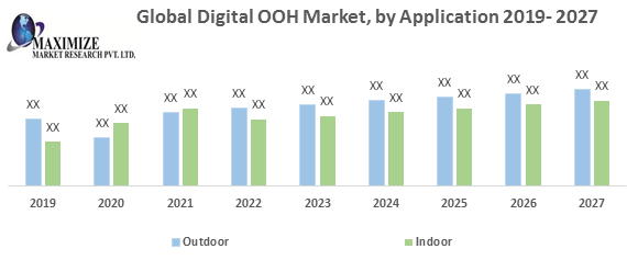 Global Digital OOH Market