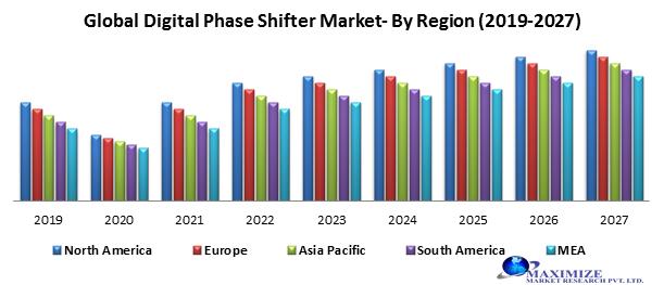 Global Digital Phase Shifter Market