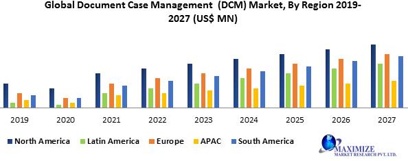 Global Document Case Management (DCM) Market