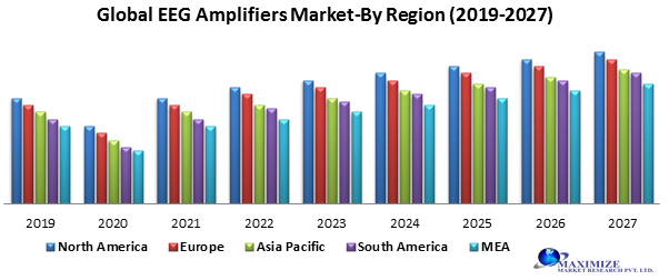 Global EEG Amplifiers Market