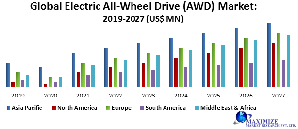 Global Electric All-Wheel Drive (AWD) Market