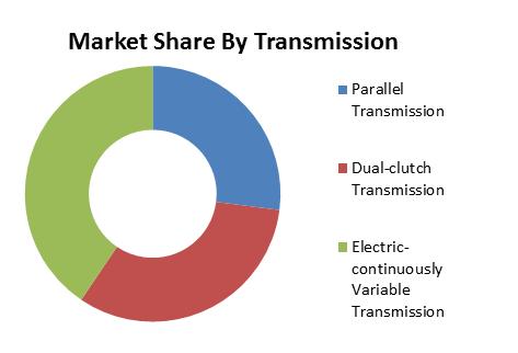 Global Electric All-Wheel Drive (AWD) Market1