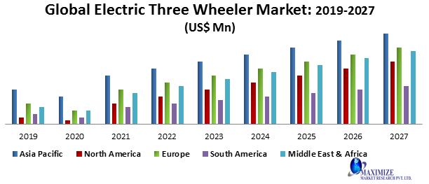 Global Electric Three-Wheeler Market