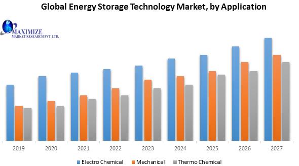 Global Energy Storage Technology Market