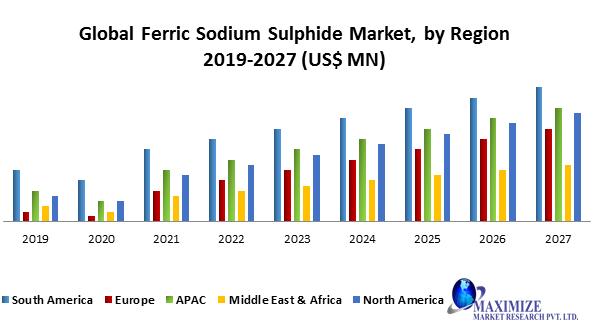 Global Ferric Sodium Sulphide Market