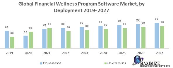 Global Financial Wellness Program Software Market