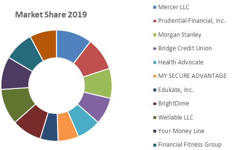 Global Financial Wellness Program Software Market1
