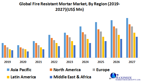 Global Fire Resistant Mortar Market