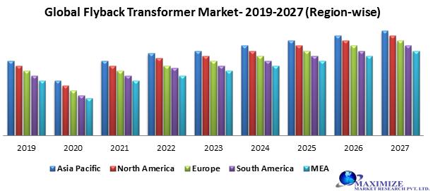 Global Flyback Transformer Market