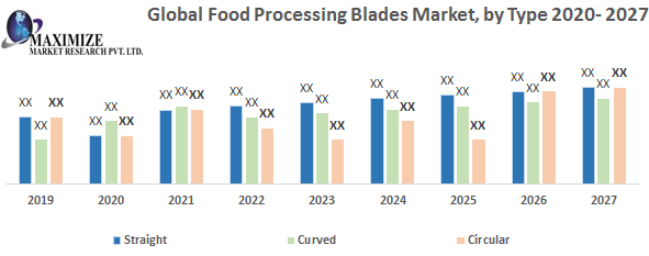 Global Food Processing Blades Market