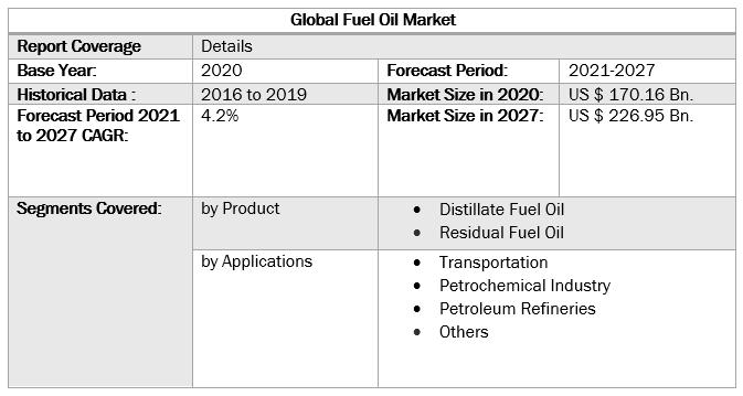 Global-Fuel-Oil-Market-Scope