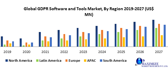 Global GDPR Software and Tools Market