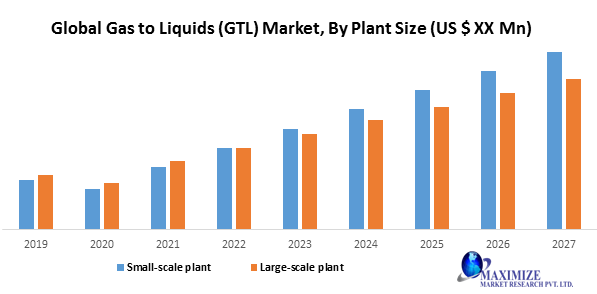 Global Gas to Liquids (GTL) Market: Industry Analysis and Forecast 2027