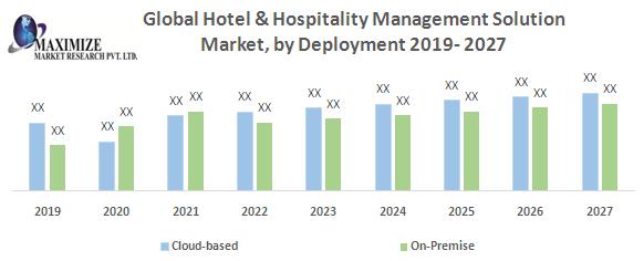 Global Hotel & Hospitality Management Solution Market