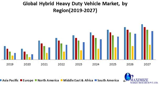 Global Hybrid Heavy Duty Vehicle Market