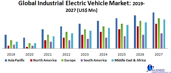 Global Industrial Electric Vehicle Market