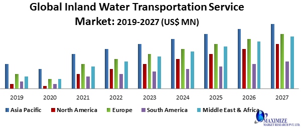 Global Inland Water Transportation Service Market