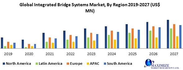 Global Integrated Bridge Systems Market