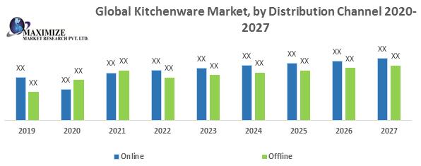 Global Kitchenware Market