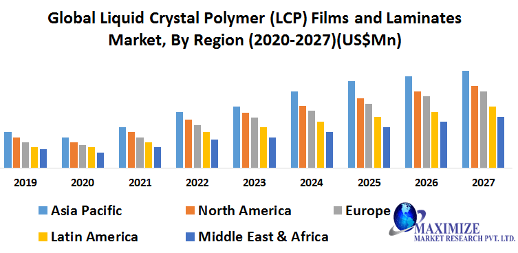 Global Liquid Crystal Polymer (LCP) Films and Laminates Market: Industry Analysis and Forecast (2020-2027)