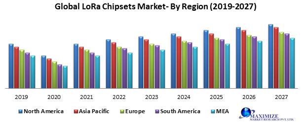 Global LoRa Chipsets Market