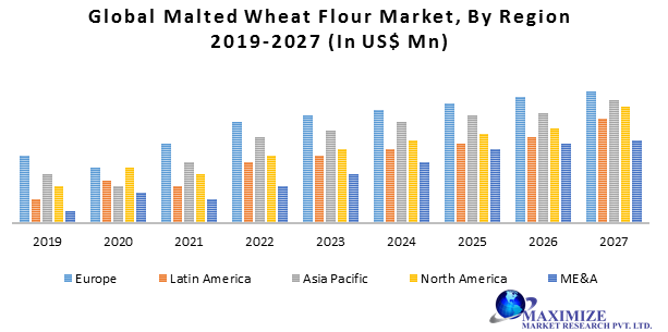 Global Malted Wheat Flour Market