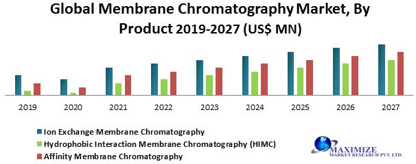 Global Membrane Chromatography Market