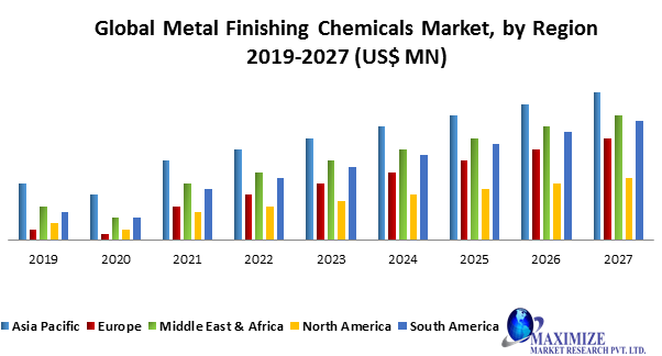 Global Metal Finishing Chemicals Market
