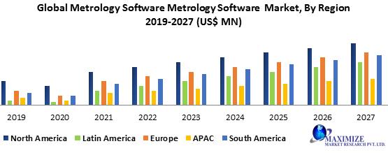 Global Metrology Software Market