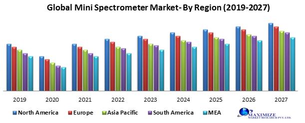 Global Mini Spectrometers Market