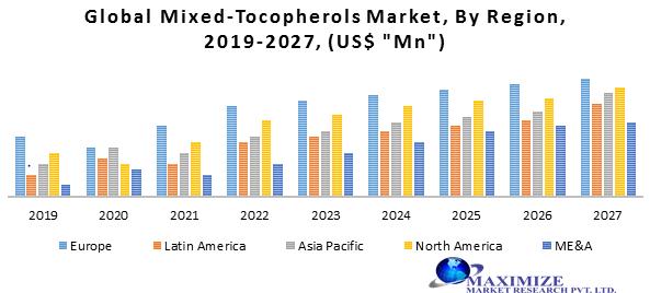 Global Mixed-Tocopherols Market