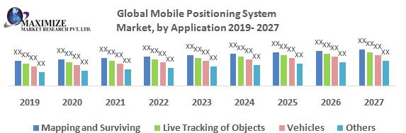 Global Mobile Positioning System Market