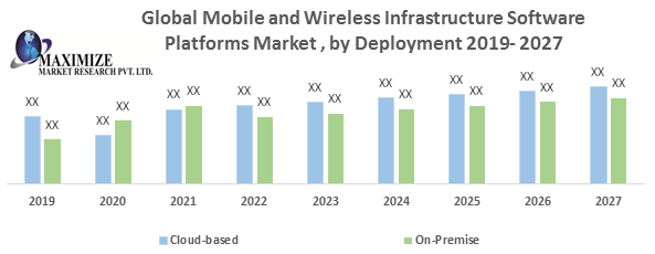 Global Mobile and Wireless Infrastructure Software Platforms Market