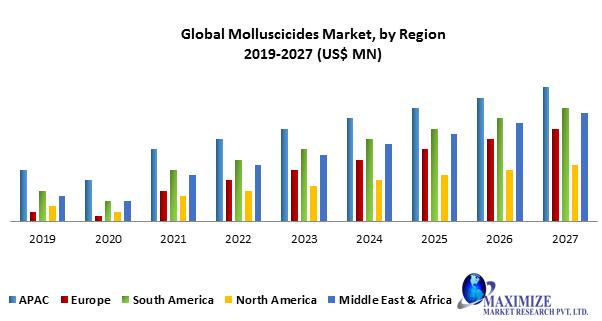 Global Molluscicides Market