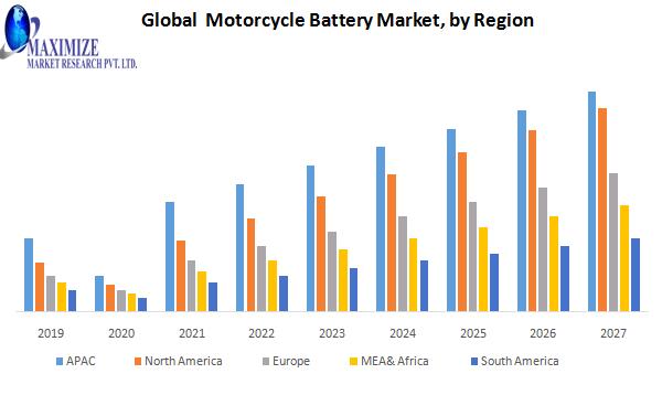 Global Motorcycle Battery Market