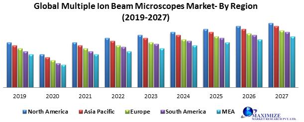 Global Multiple Ion Beam Microscopes Market