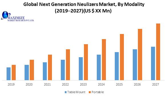 Global Next Generation Neulizers Market
