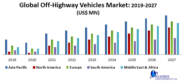 Global Off-Highway Vehicles Market -Industry Analysis and forecast 2020 - 2027: by Agricultural Machinery, Construction Machinery, Fuel Type, and Region.