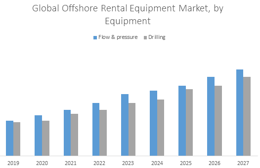 Global Offshore Rental Equipment Market