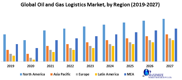 Global Oil and Gas Logistics Market