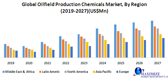 Global Oilfield Production Chemicals Market